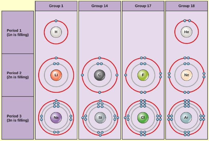 Bohr diagrams of elements from groups 1, 14, 17 and 18, and periods 1, 2 and 3 are shown. Period 1, in which the 1n shell is filling, contains hydrogen and helium. Hydrogen, in group 1, has one valence electron. Helium, in group 18, has two valence electrons. The 1n shell holds a maximum of two electrons, so the shell is full and the electron configuration is stable. Period 2, in which the 2n shell is filling, contains lithium, carbon, fluorine, and neon. Lithium, in group 1, has 1 valence electron. Carbon, in group 14, has 4 valence electrons. Fluorine, in group 17, has 7 valence electrons. Neon, in group 18, has 8 valence electrons, a full octet. Period 3, in which the 3n shell is filling, contains sodium, silicon, chlorine, and argon. Sodium, in group 1, has 1 valence electron. Silicon, in group 14, has 4 valence electrons. Chlorine, in group 17, has 7 valence electrons. Argon, in group 18, has 8 valence electrons, a full octet.