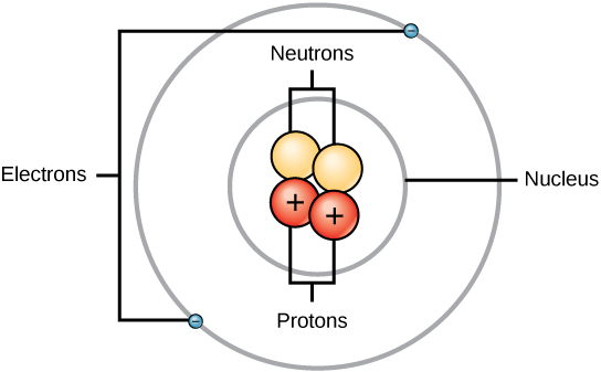 Illustration of the Helium atom comprising of 2 positively charged protons an d 2 Neutrons in the Nucleus, with two orbiting negatively charged electrons.