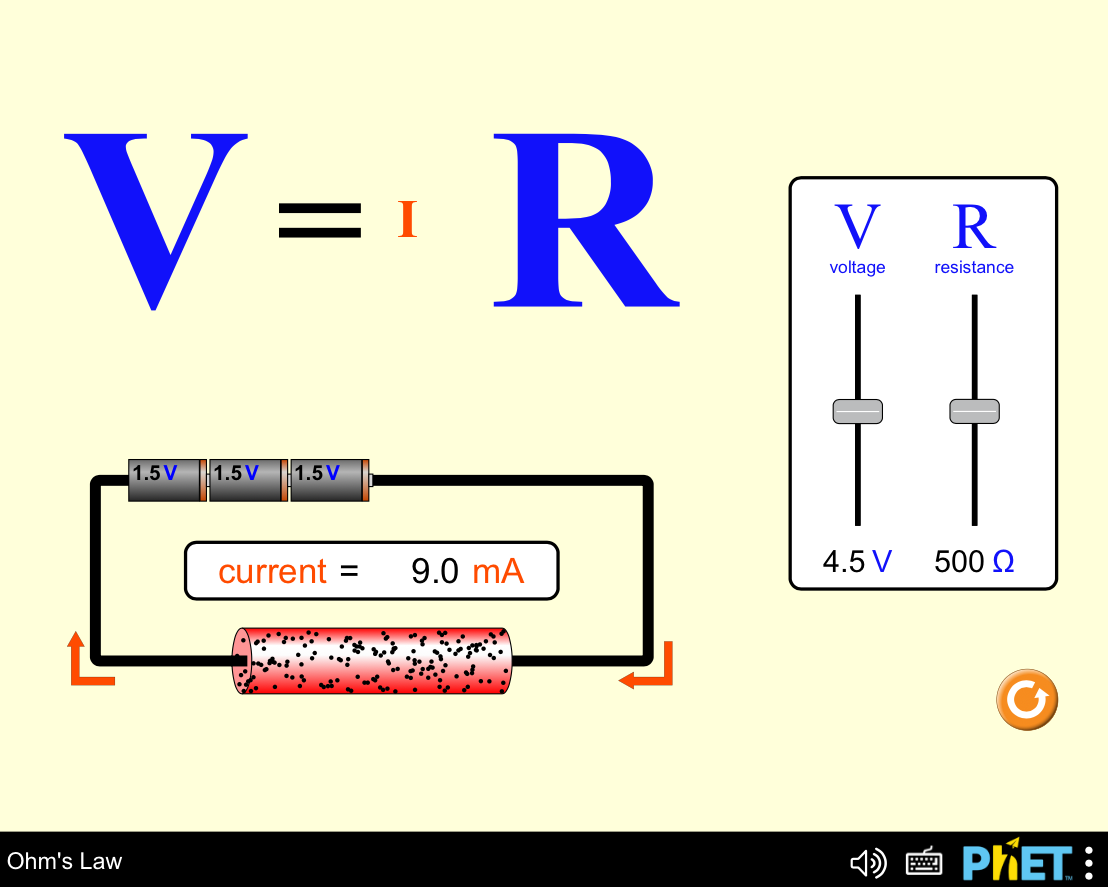 Screenshot: Phet Simulation - Ohm's Law.  V= IR, with a simple circuit of three 1.5 volt batteries connected to a resistor where we can see the amount of current produced in mA.  Adjustable sliders for Voltage V and Resistance R.  Initial values 4.5 V 500 Ohms. with a current of 0.9 mA.  Current travelling from + side of battery through the resistor and back to the negative side of the batteries.