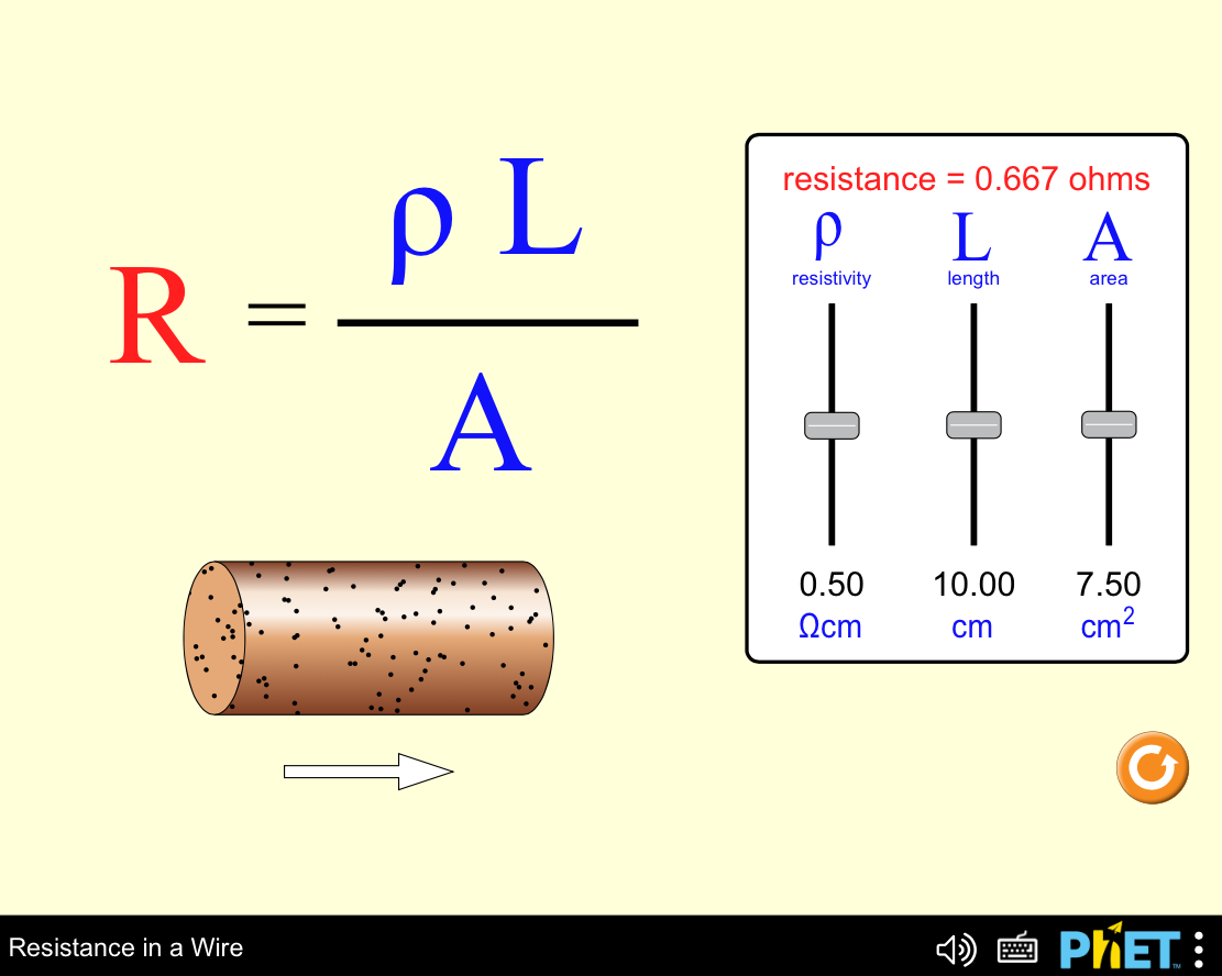 Screenshot: Phet Simulation - Resistance in a Wire.  R= pL divided by A.  Sliders to adjust resistivity p, length L and A area.
