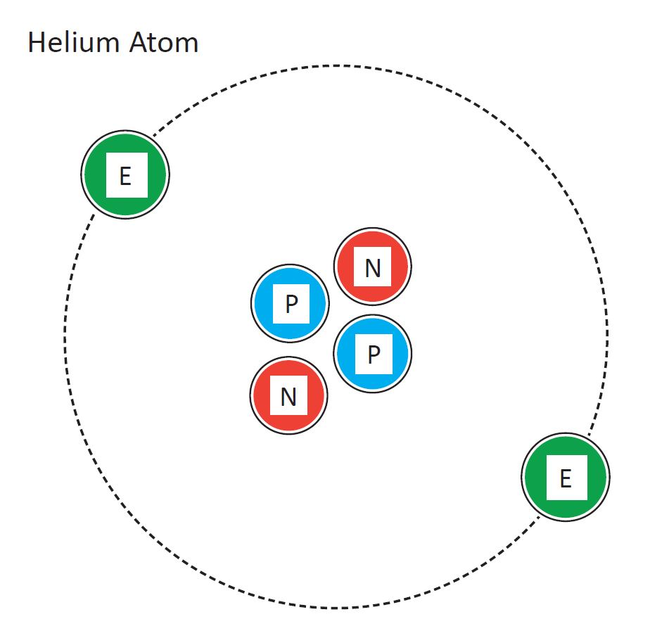 Diagram of a helium atom, showing two electrons in a circular orbit around a cluster of two neutrons and two protons.