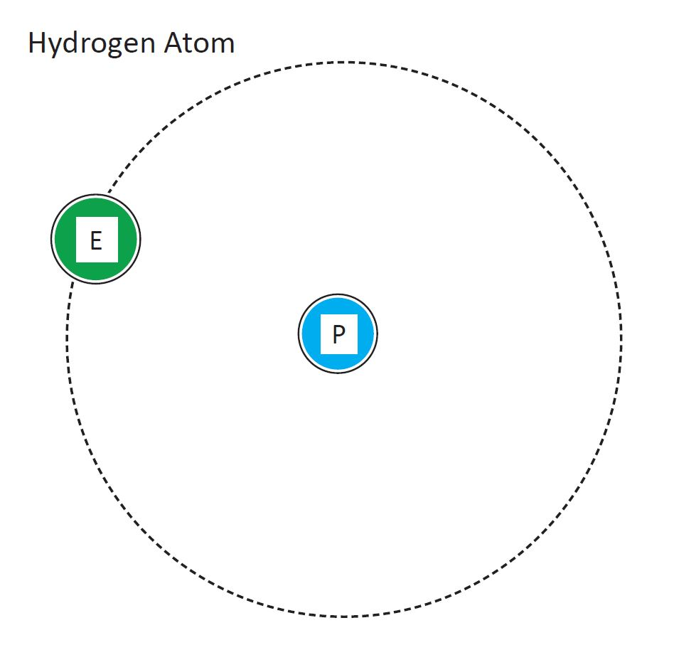 Diagram of a hydrogen atom, showing one electron in a circular orbit around a single proton.