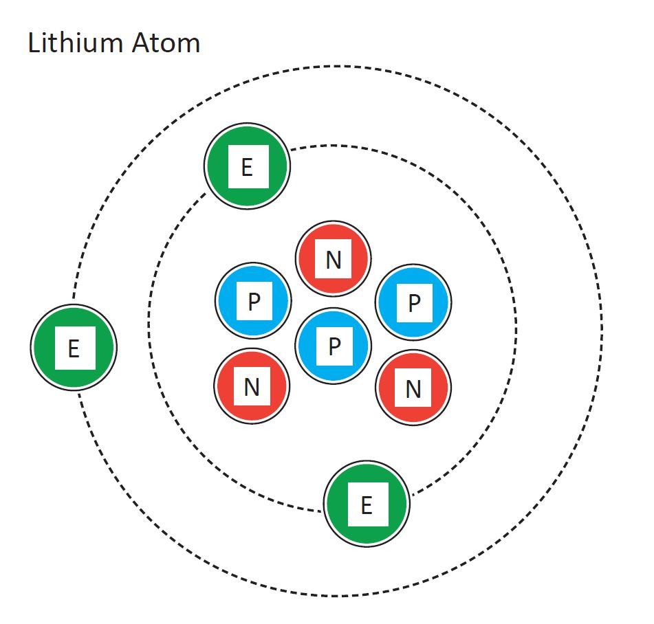 Diagram of a lithium atom, showing three electrons in a circular orbit around a cluster of three neutrons and three protons.