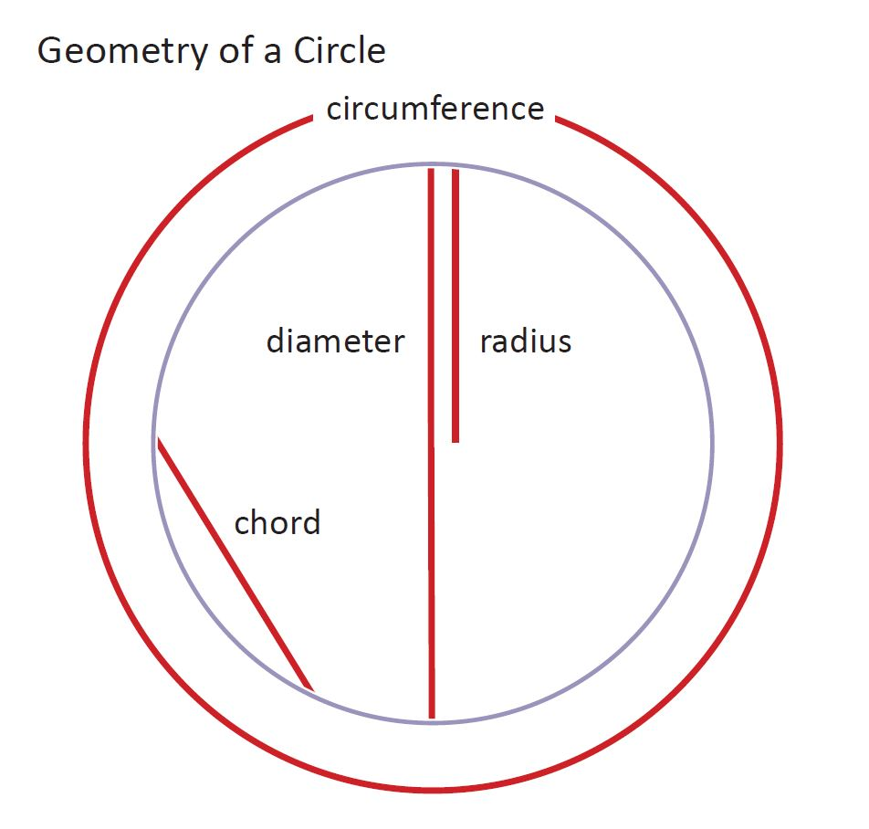 Single Diagram illustrating four basic concepts of a circle. Terms include: circumference (distance around the whole circle), radius (distance from the center of the circle to the outer edge, diameter (the distance from the opposite point of the circle), and chord (the distance from any two points on the circle's edge).