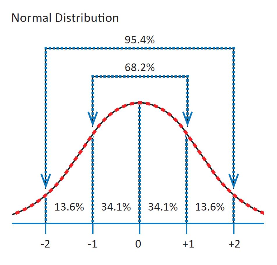 Diagram showing a symmetric bell curve with x-axis values of negative 2, negative 1, zero, one, and two. The area under the zero to one curve encompasses 34.1%, which is also mirrored by the zero to negative one curve. The next values between one and two include 13.6%, also mirrored by the negative side. The area between negative one to one is 68.2%. The area encompassed by all four bins includes 95.4%.